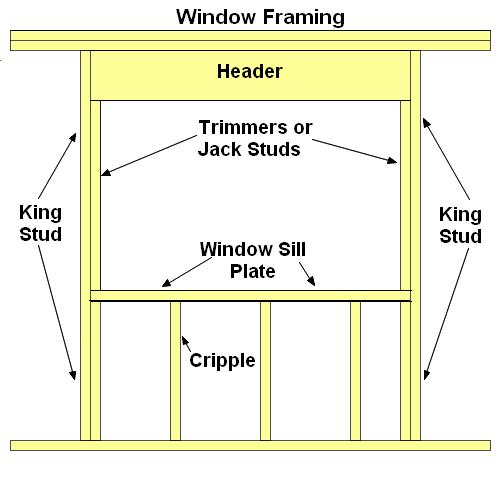 Каркасное домостроение своими руками