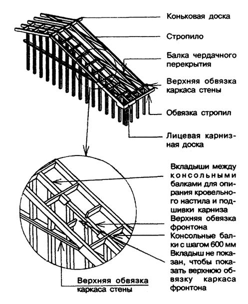 фронтонные свесы более 300 мм