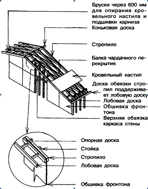 фронтонные свесы менее 300 мм