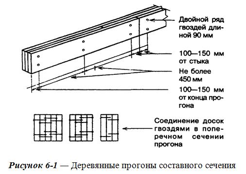 Нижняя обвязка из досок на столбчатый фундамент