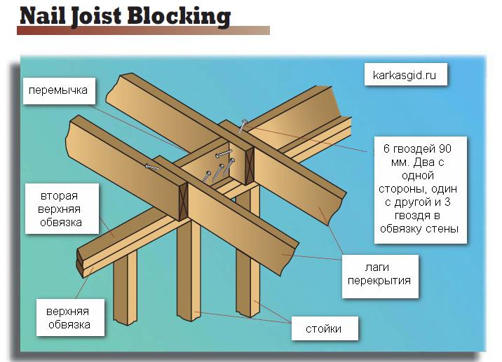 блокинг перекрытия