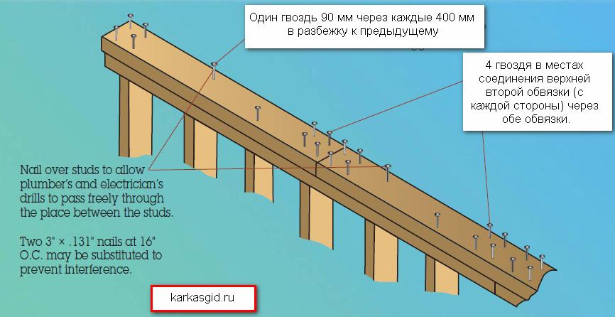 Схема каркасного дома конструктив