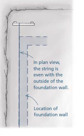 разметка каркасного дома фундамент