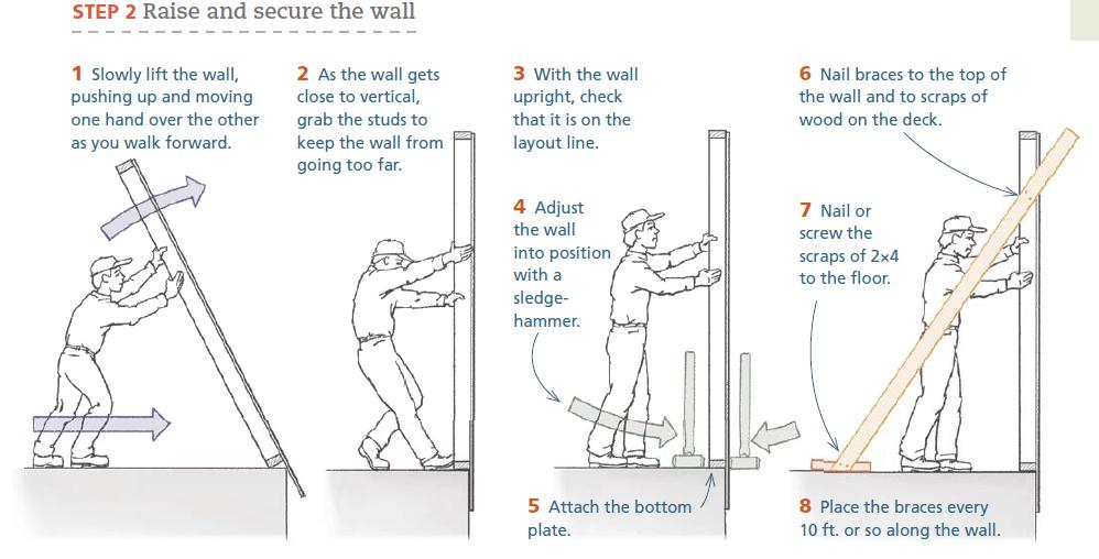 как поднимать стену с обшивкой