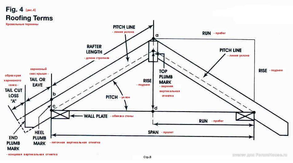 стропильная система схема