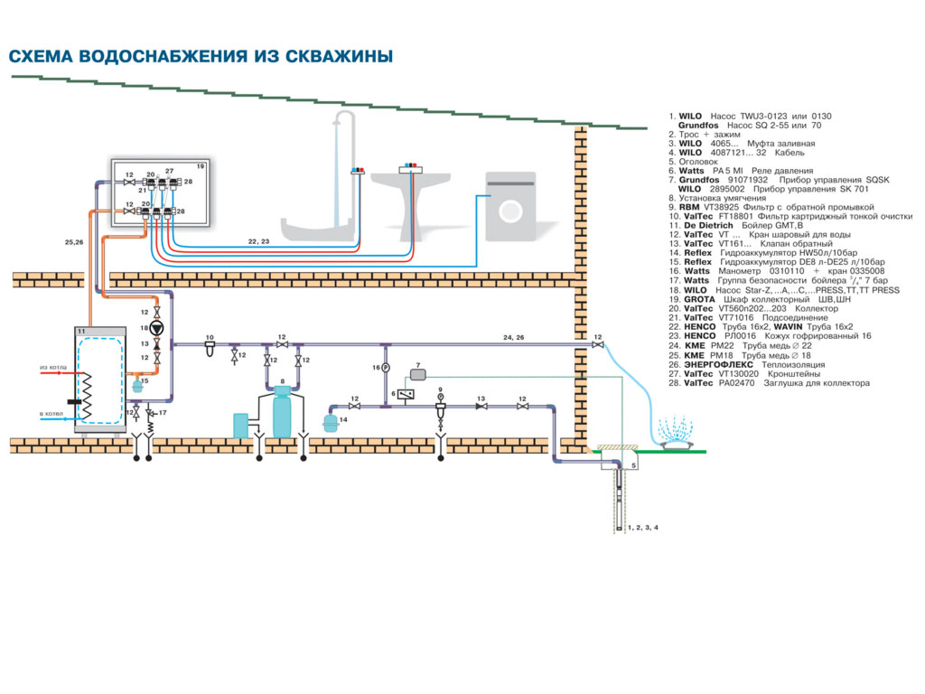 Водопровод в частном доме своими руками из скважины