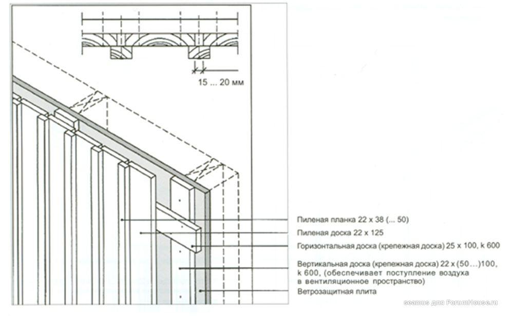 обрешетка вертикальный фасад