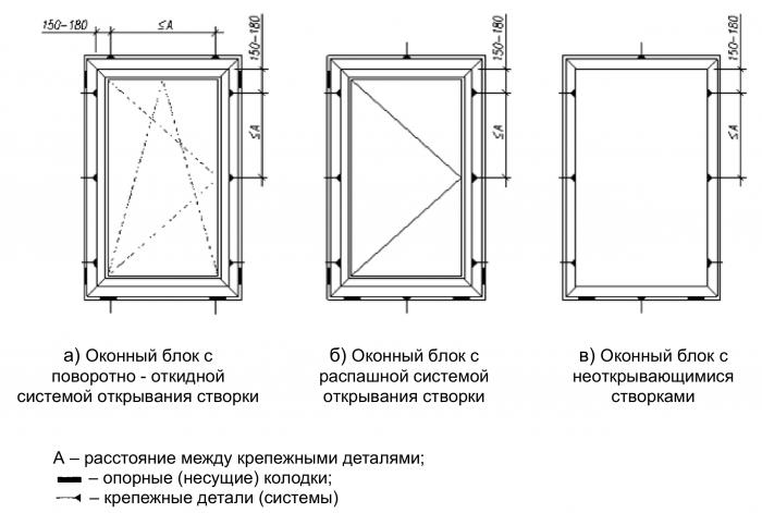 700px-Примеры_расположения_опорных_(несущих)_колодок_и_крепежных_деталей_в_одностворчатых_оконных_блоках