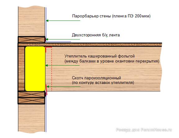 пароизоляция перекрытия между 1 и 2 этажом
